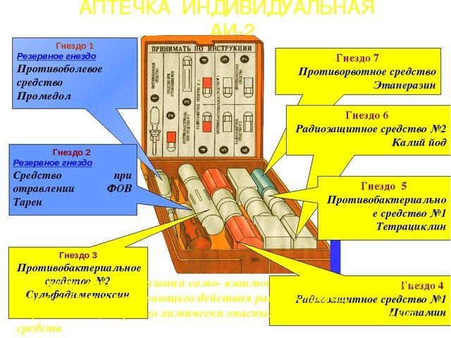 АПТЕЧКА ИНДИВИДУАЛЬНАЯ АИ-2 Гнездо 1 Резервное гнездо Противоболевое средство...