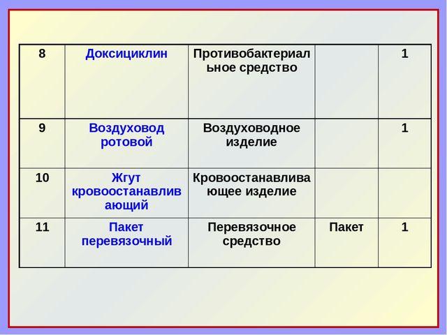 8Доксициклин Противобактериальное средство1 9Воздуховод ротовойВоздухов...
