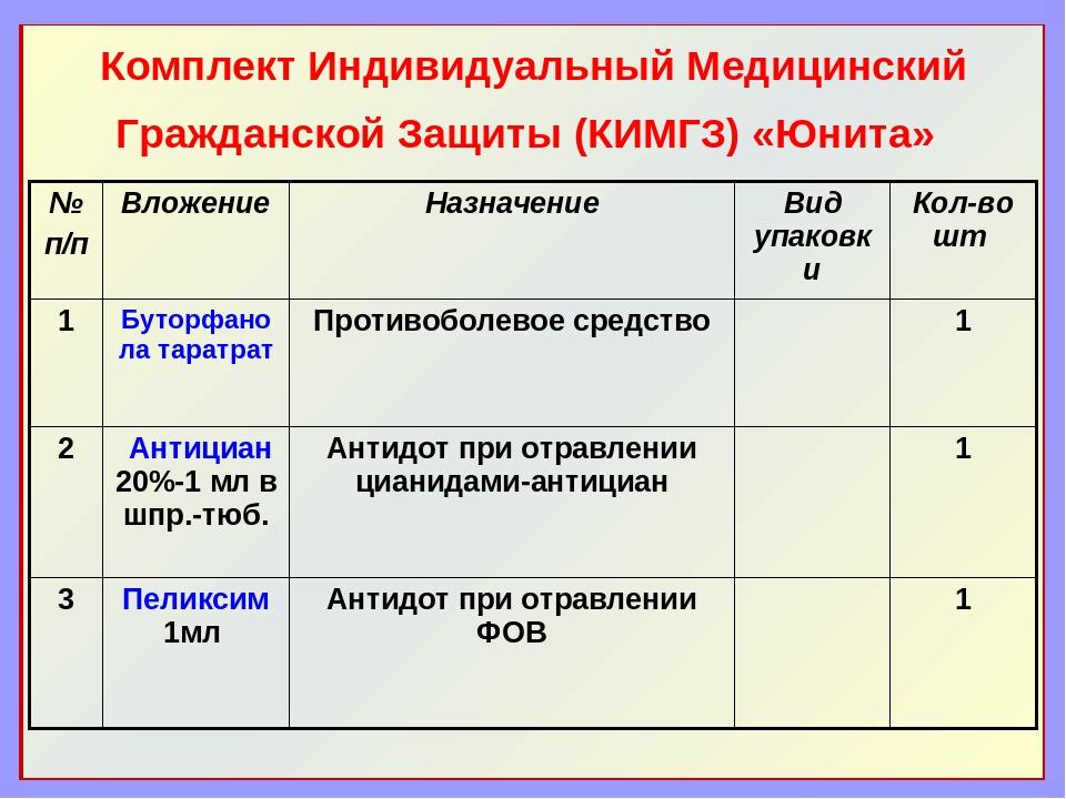 Комплект Индивидуальный Медицинский Гражданской Защиты (КИМГЗ) «Юнита» № п/п...