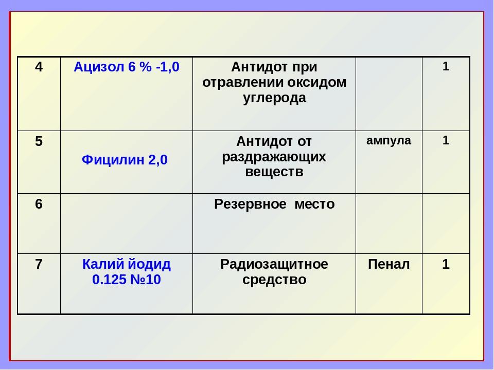 4Ацизол 6 % -1,0 Антидот при отравлении оксидом углерода 1 5 Фицилин 2,0...