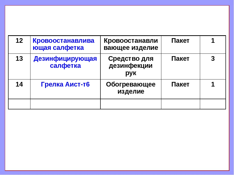 12Кровоостанавливающая салфеткаКровоостанавливающее изделиеПакет1 13Дези...
