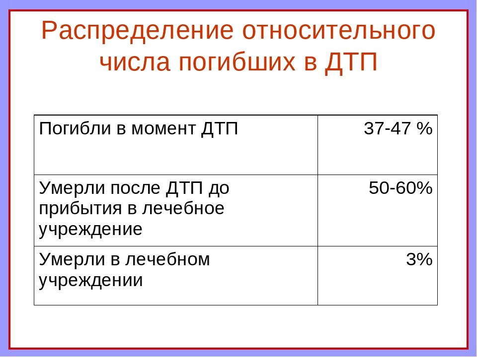 Распределение относительного числа погибших в ДТП Погибли в момент ДТП37-47...