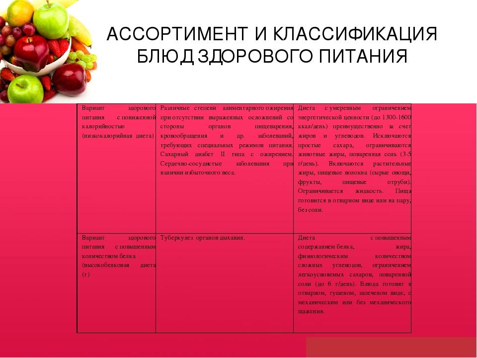63e72531939c 5 слайд АССОРТИМЕНТ И КЛАССИФИКАЦИЯ БЛЮД ЗДОРОВОГО ПИТАНИЯ Вариант  здорового питания
