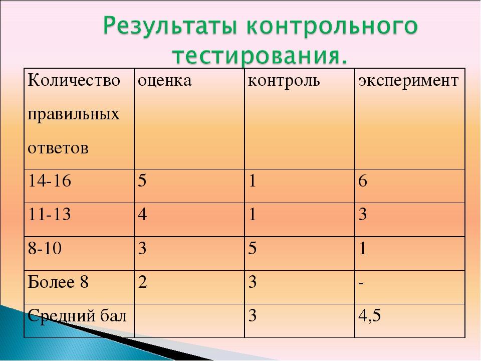 Количество правильных ответовоценкаконтрольэксперимент 14-16516 11-13...