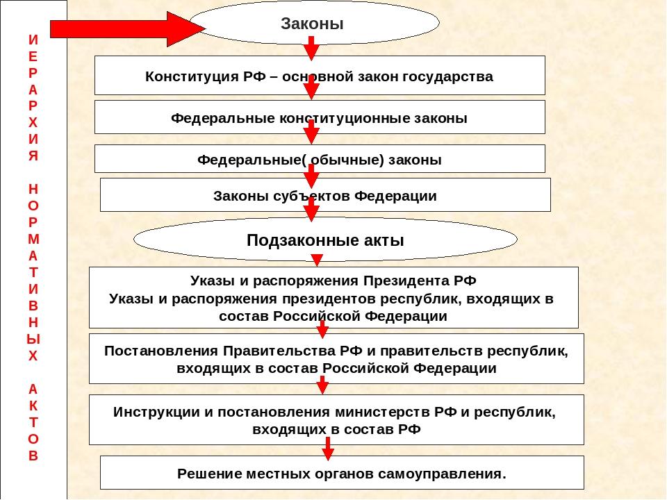 Законы Конституция РФ – основной закон государства Федеральные конституционны...