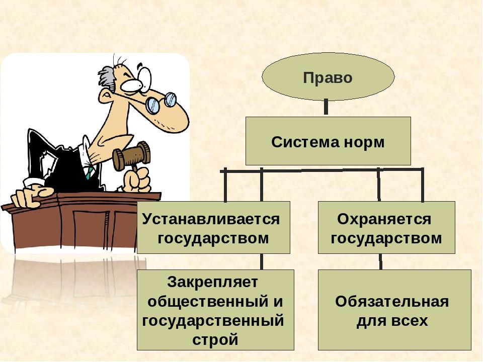 Право Система норм Устанавливается государством Обязательная для всех Охраняе...