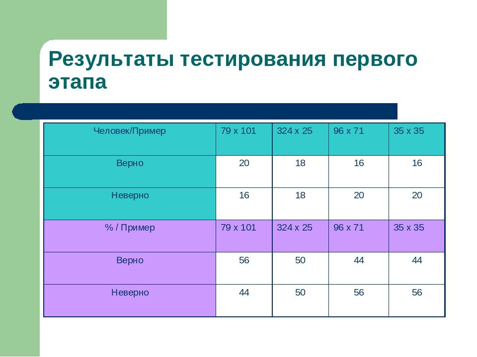 Результаты тестирования первого этапа Человек/Пример79 х 101324 х 2596 х 7...