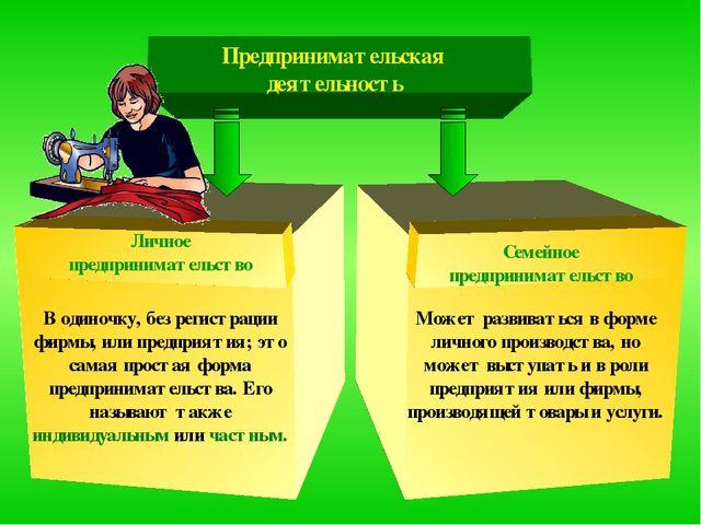 Предпринимательская деятельность Личное предпринимательство Семейное  предприн. 365e73c2b15e6