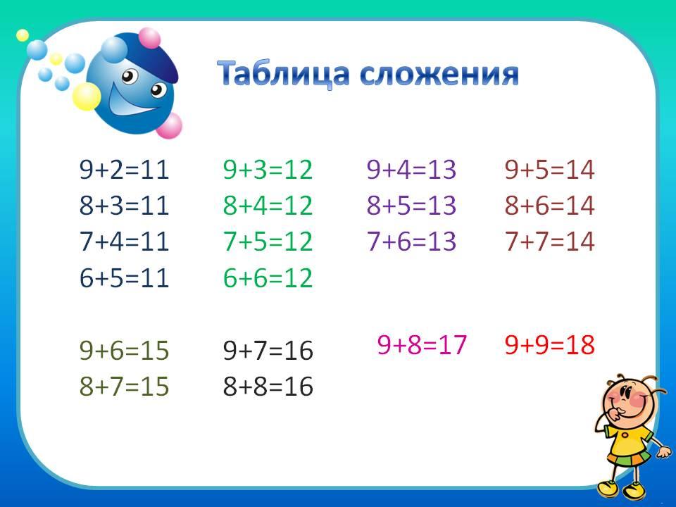 Конспект урока числа от 11 до 20 в 1 классе в соответствии с фгос
