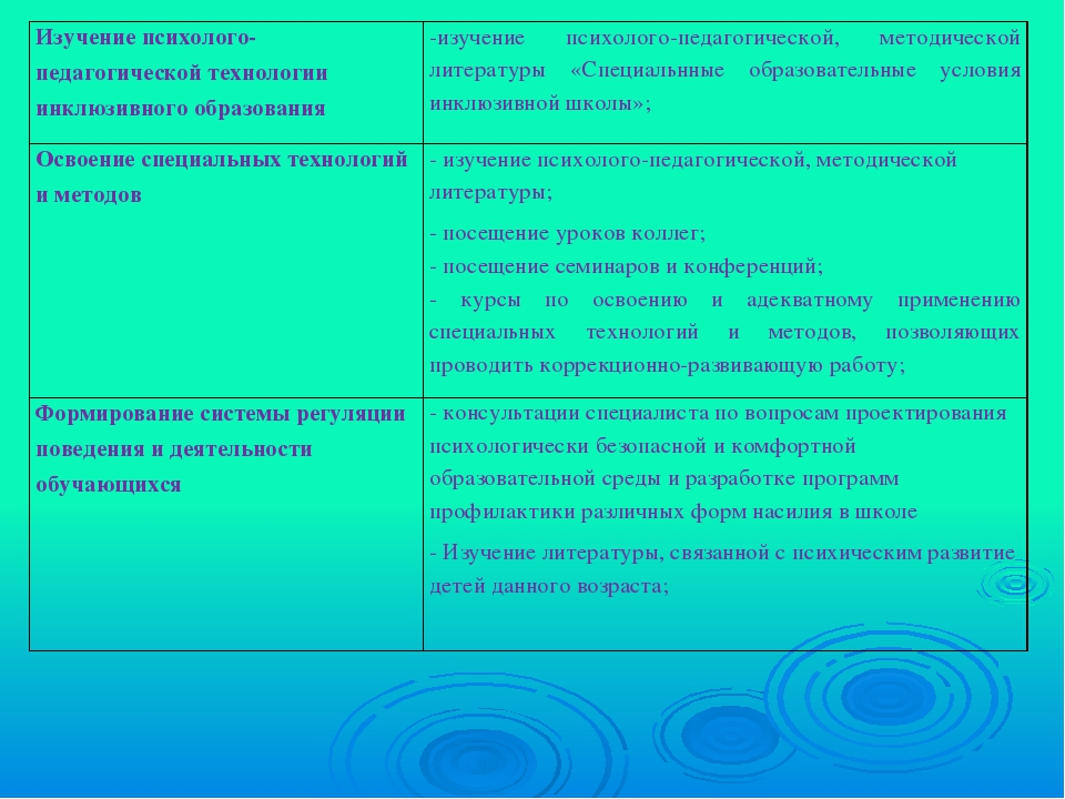 Изучение психолого-педагогической технологии инклюзивного образования-изучен...