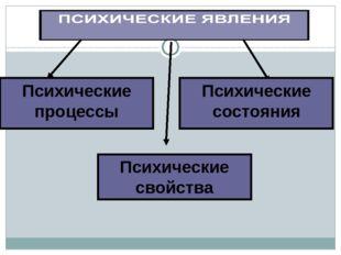 Психические состояния Психические свойства Психические процессы