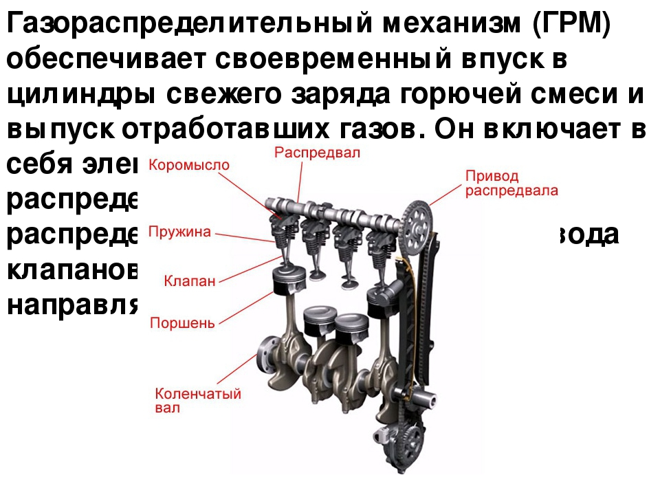 Газораспределительный механизм (ГРМ) обеспечивает своевременный впуск в цилин...