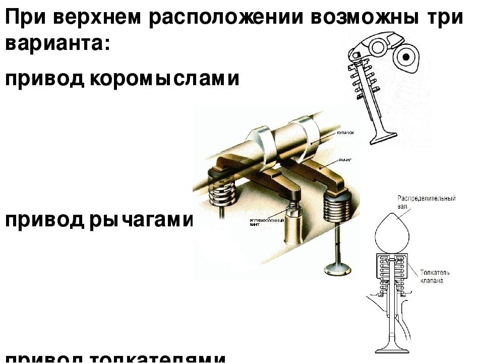 При верхнем расположении возможны три варианта: привод коромыслами привод рыч...