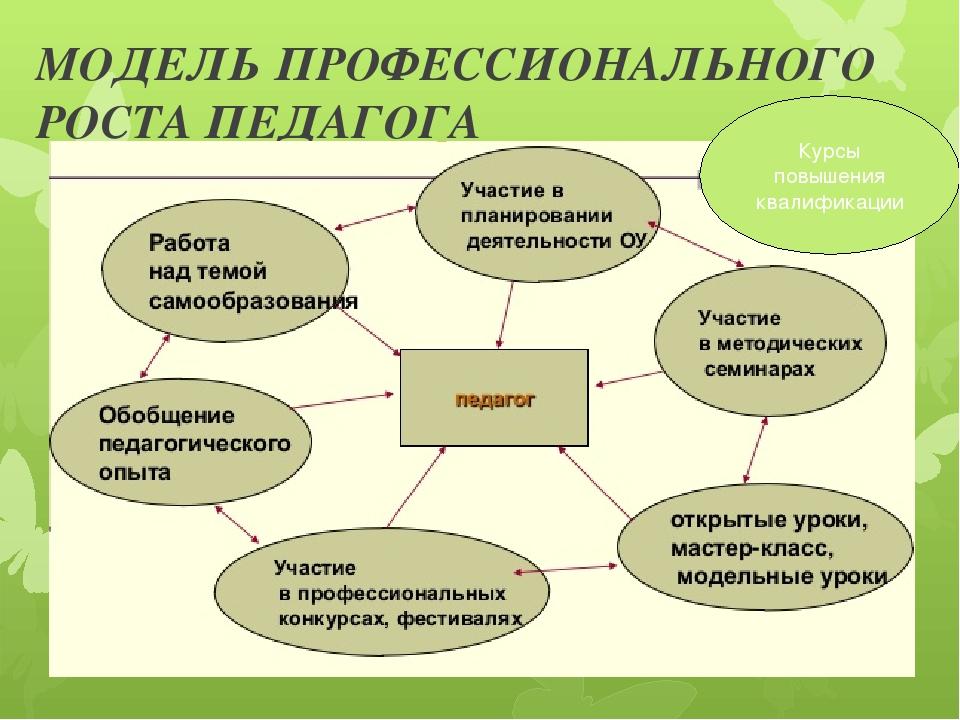 Органы план работы профессионального роста учителя Больницы