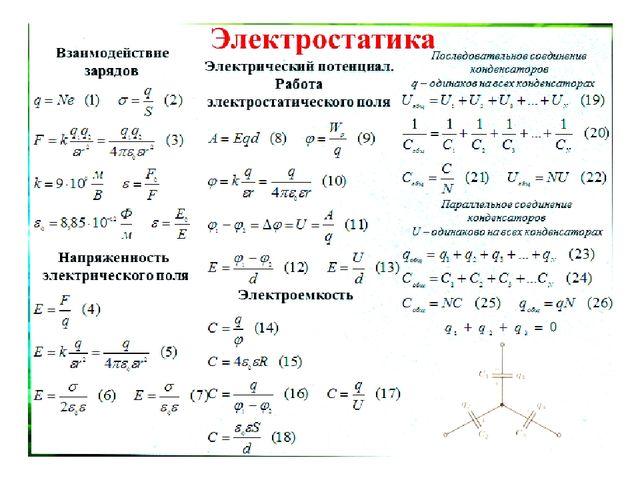 Методика решения задач по физике электростатика примеры решения задач по экономике предприятия
