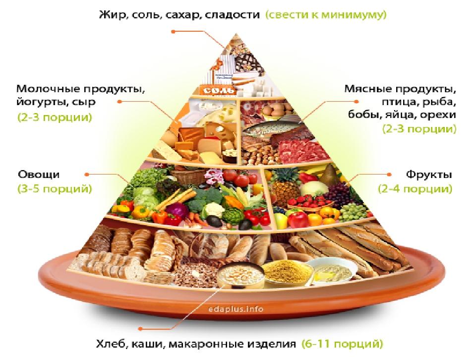 Основы Рационального Питания Для Похудения. Основы правильного питания для похудения, меню