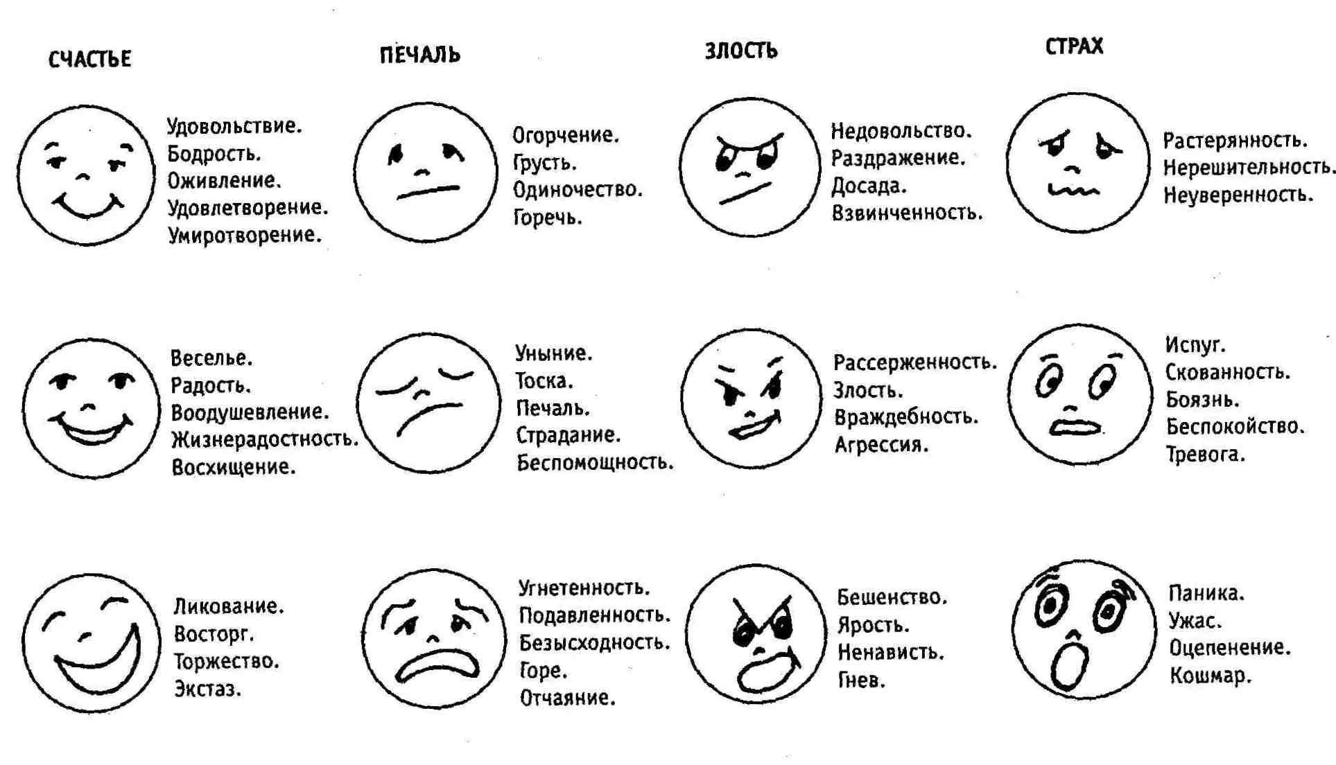 Эмоции человека список и картинки