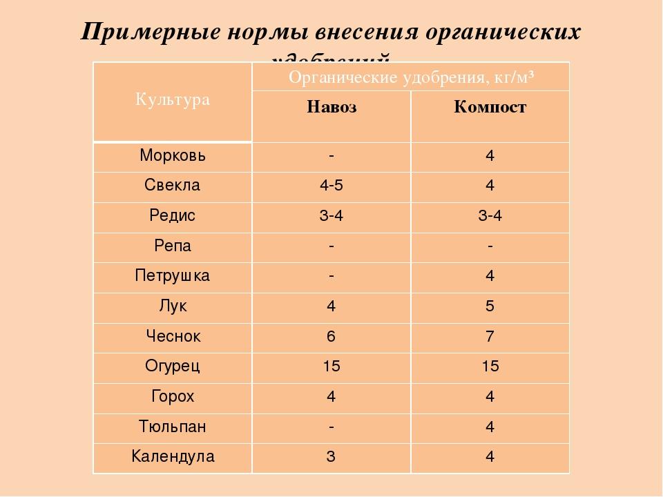 Примерные нормы внесения органических удобрений Культура Органическиеудобрени...