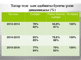 Татар теле һәм әдәбияты буенча үсеш динамикасы (%) Укуелы Сыйфат Район буенча