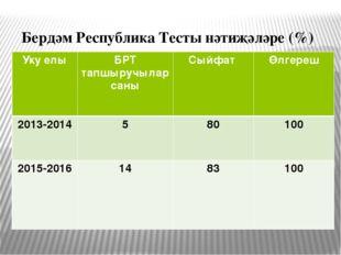 Бердәм Республика Тесты нәтиҗәләре (%) Укуелы БРТтапшыручылар саны Сыйфат Өлг