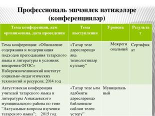 Профессиональ эшчәнлек нәтиҗәләре (конференцияләр) Тема конференции, кем орга