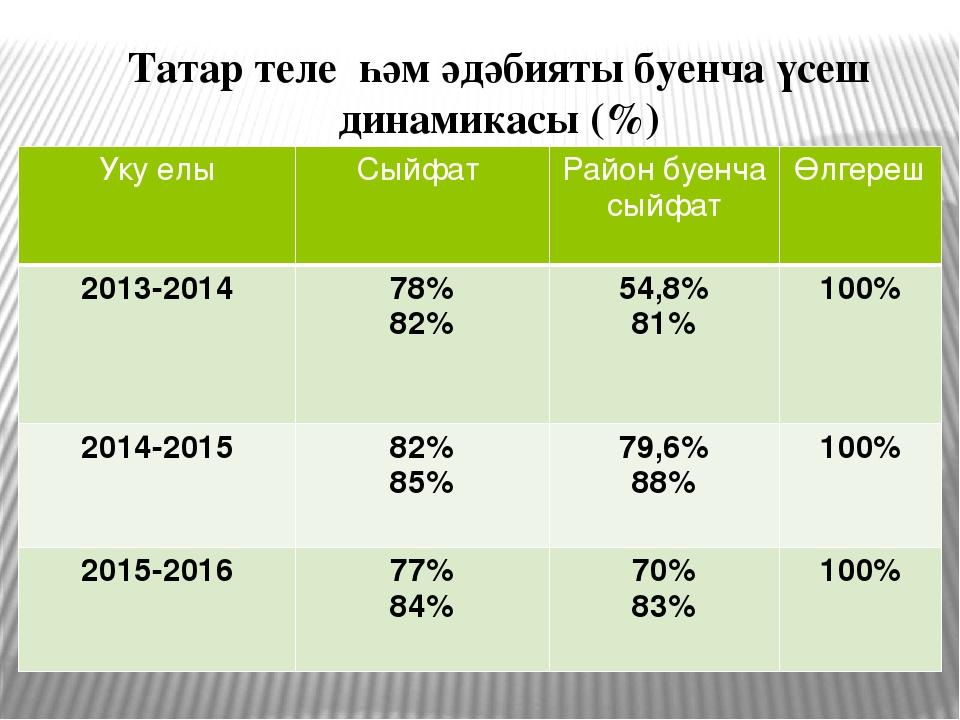 Татар теле һәм әдәбияты буенча үсеш динамикасы (%) Укуелы Сыйфат Район буенча...