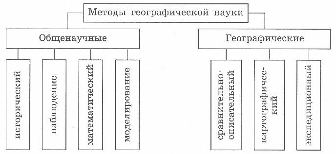 Схема наук о природе 5 класс география фото.