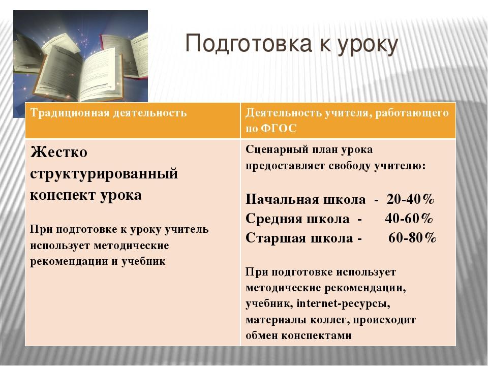 Подготовка к уроку Традиционная деятельность Деятельность учителя, работающе...