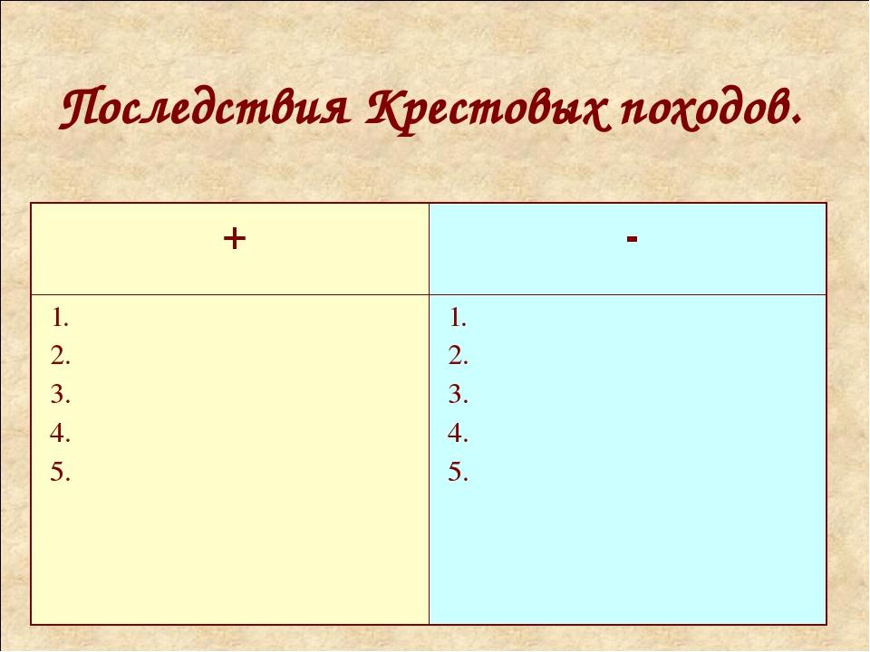 Последствия Крестовых походов. + - 1. 2. 3. 4. 5. 1. 2. 3. 4. 5.