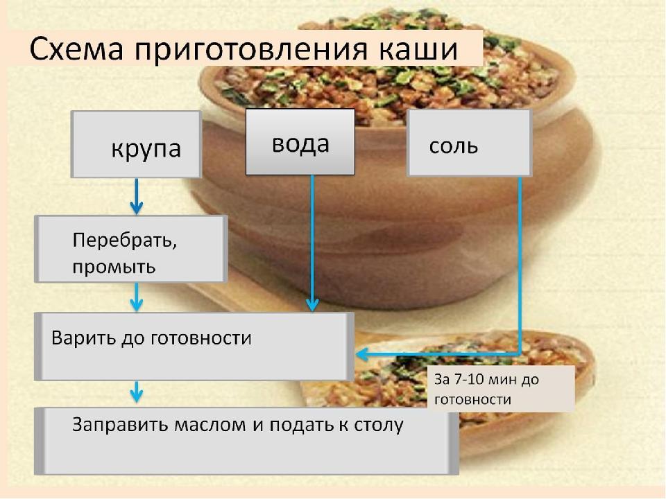 Технологическая карта приготовления гречневой каши