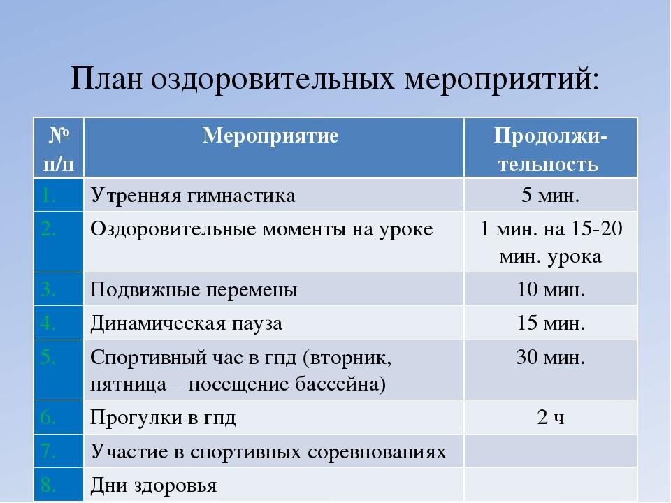 План оздоровительных мероприятий: № п/пМероприятие Продолжи-тельность 1. У...