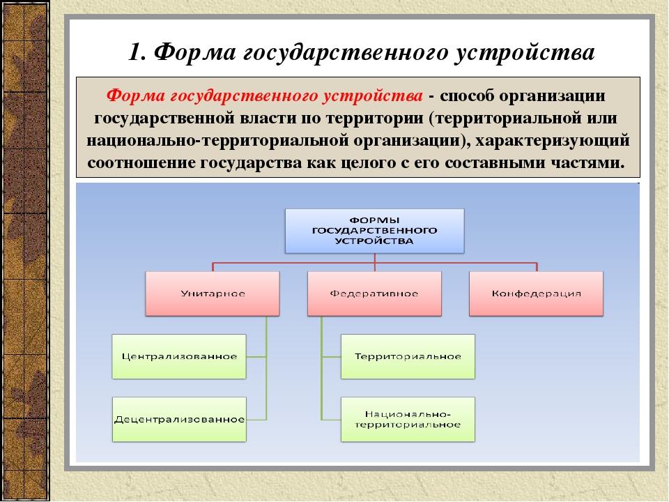 Национальное Государственное Устройство Рф Шпаргалка