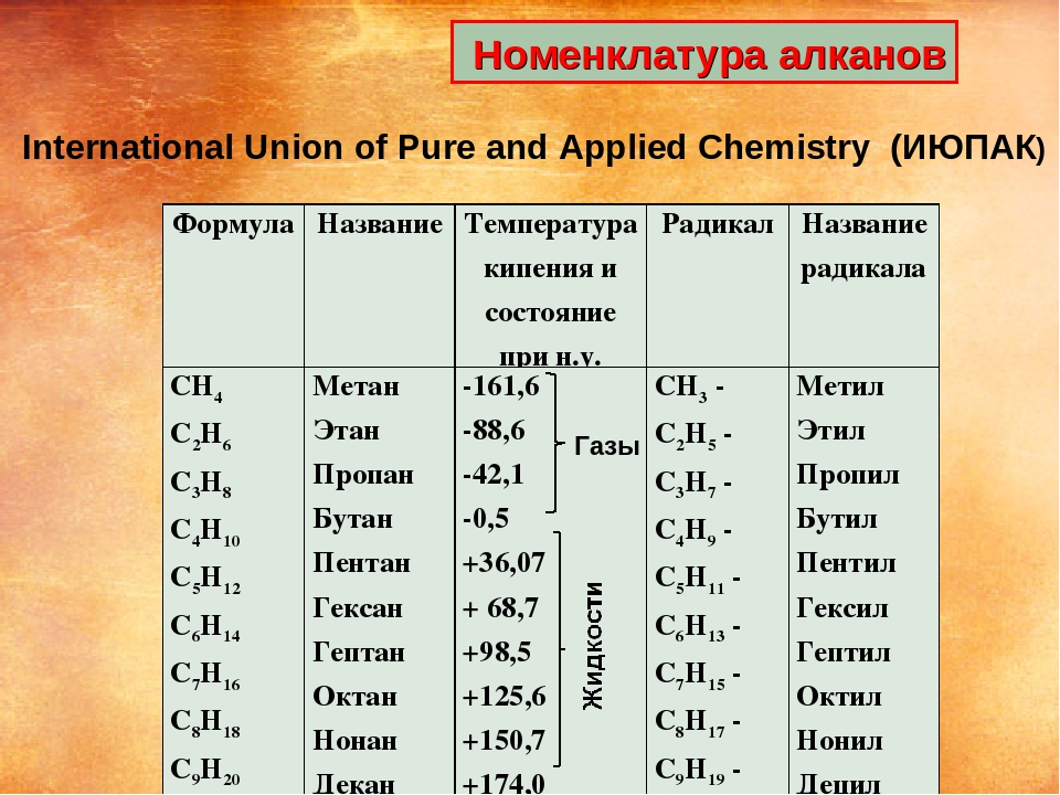 Номенклатура алканов Газы International Union of Pure and Applied Chemistry...