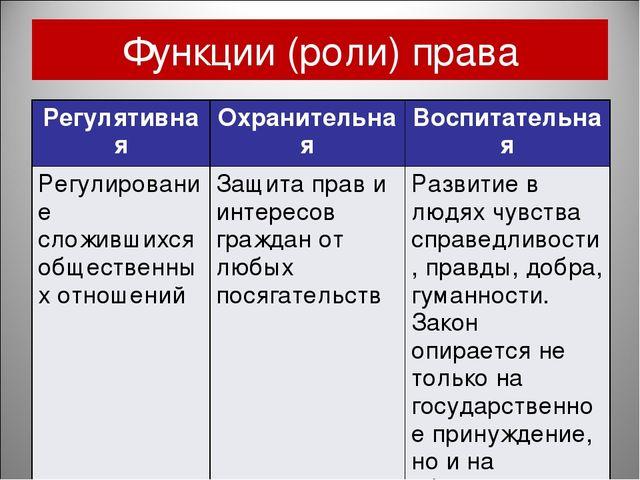 Функции (роли) права РегулятивнаяОхранительнаяВоспитательная Регулирование...