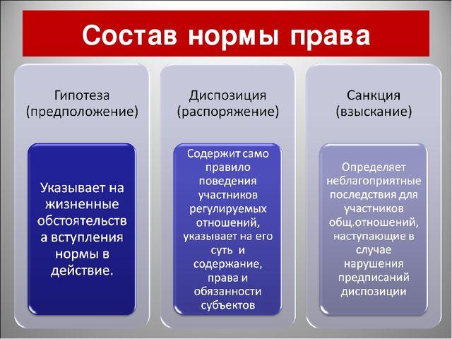Состав нормы права