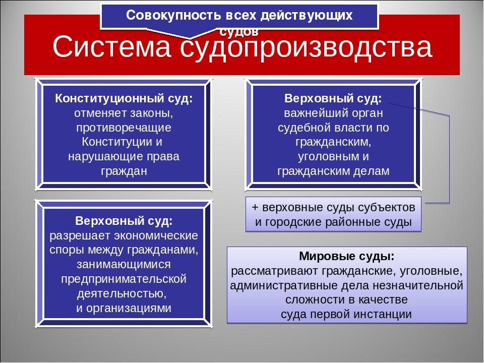 Система судопроизводства Совокупность всех действующих судов Конституционный...