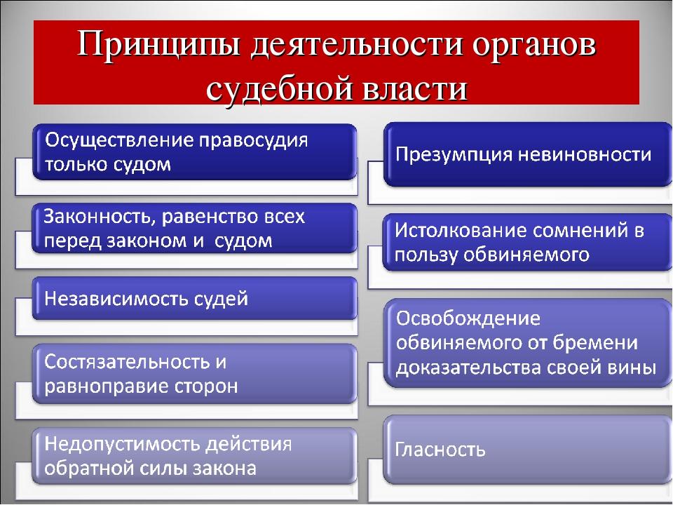 Принципы деятельности органов судебной власти