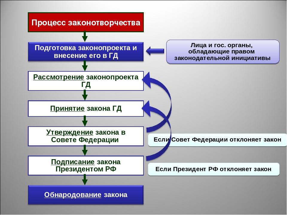 Процесс законотворчества Рассмотрение законопроекта ГД Принятие закона ГД Утв...