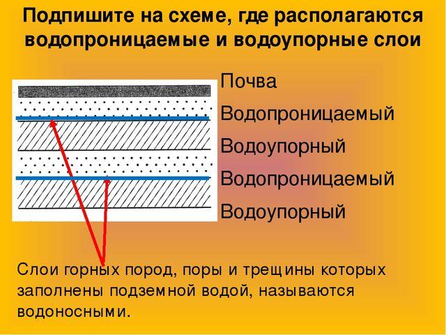 Подземные воды не покрытые сверху водоупорным слоем называют
