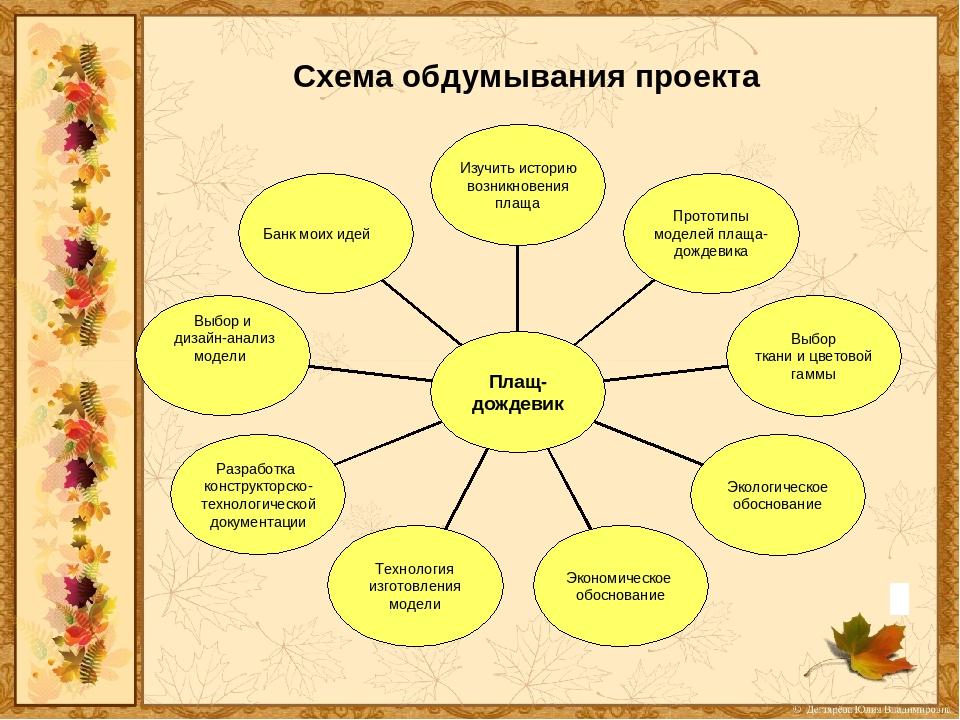 схема выполнения творческого проекта картинки