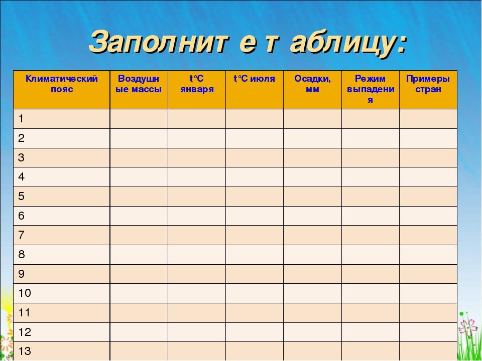 Заполните таблицу: Климатический поясВоздушные массыt°С январяt°С июля Ос...