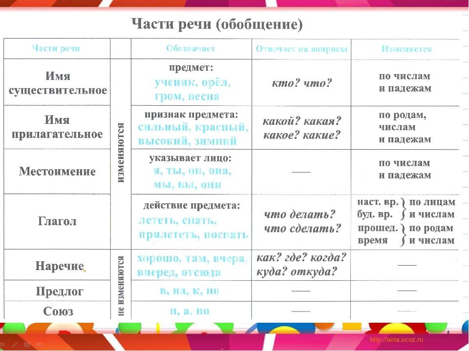 Правило части речи в картинках