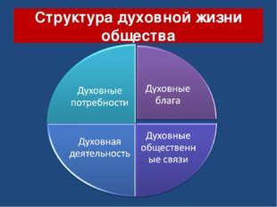 Структура духовной жизни общества