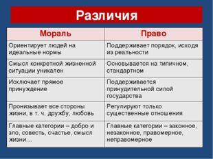 Различия МоральПраво Ориентирует людей на идеальные нормыПоддерживает поряд