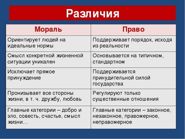 Различия МоральПраво Ориентирует людей на идеальные нормыПоддерживает поряд...