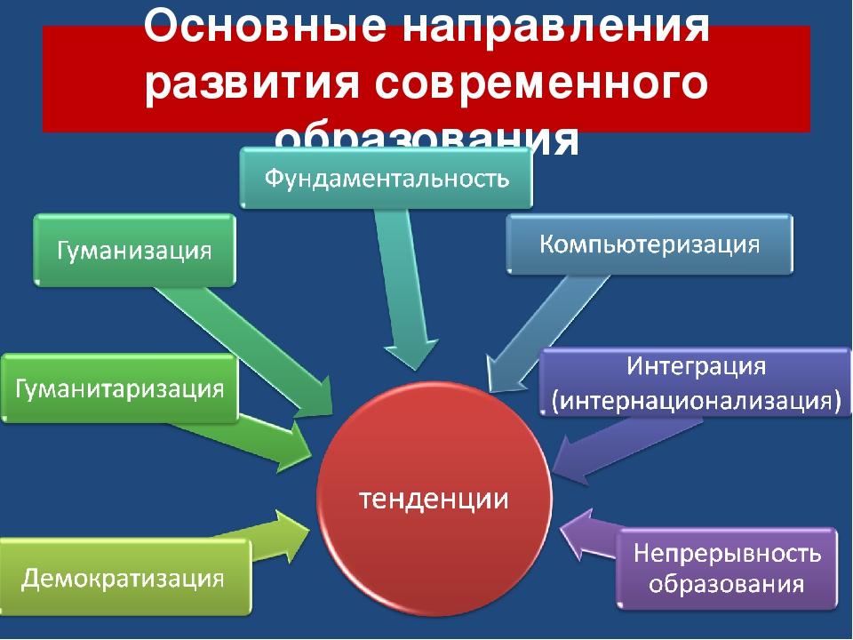Основные направления развития современного образования