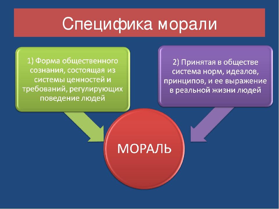 Специфика морали