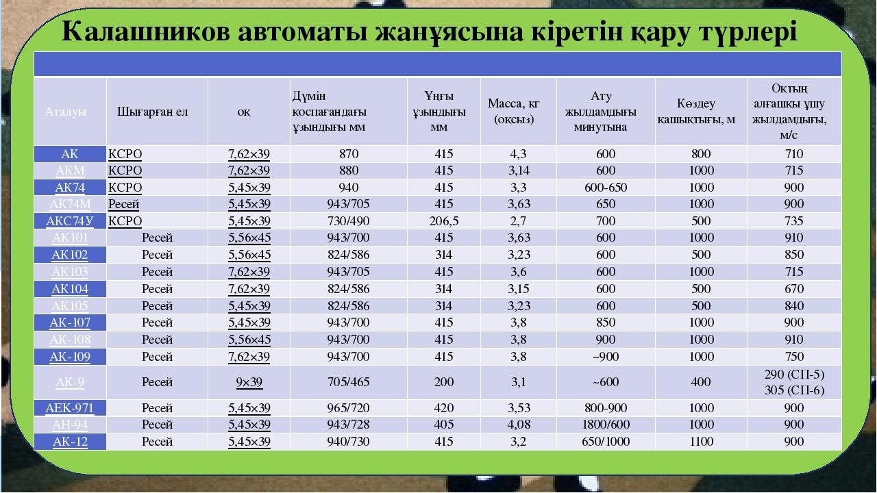 Калашников автоматы туралы реферат казакша 4033