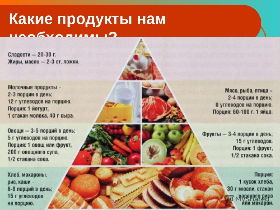 Основы Рационального Питания О Похудения. 5 готовых вариантов меню на неделю для похудения и диеты