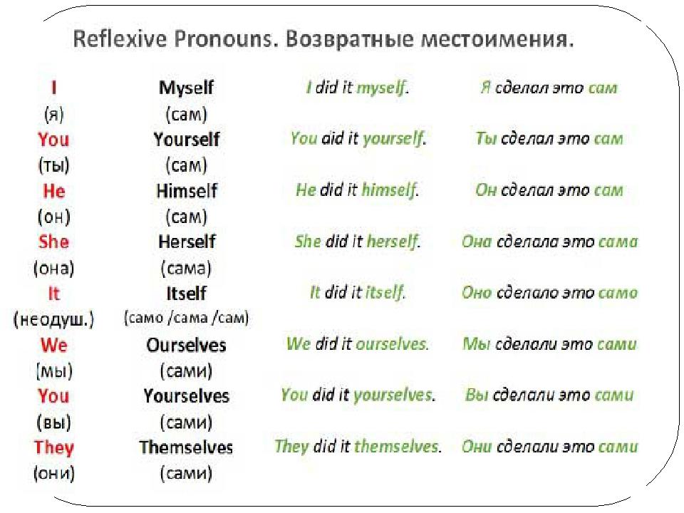 Местоимения в английском языке. Виды местоимений и перевод.